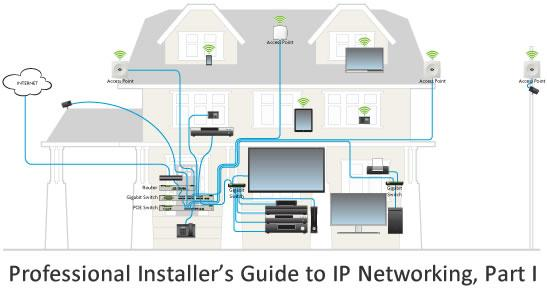 Professional Installer's Guide to IP Networking, Part I
