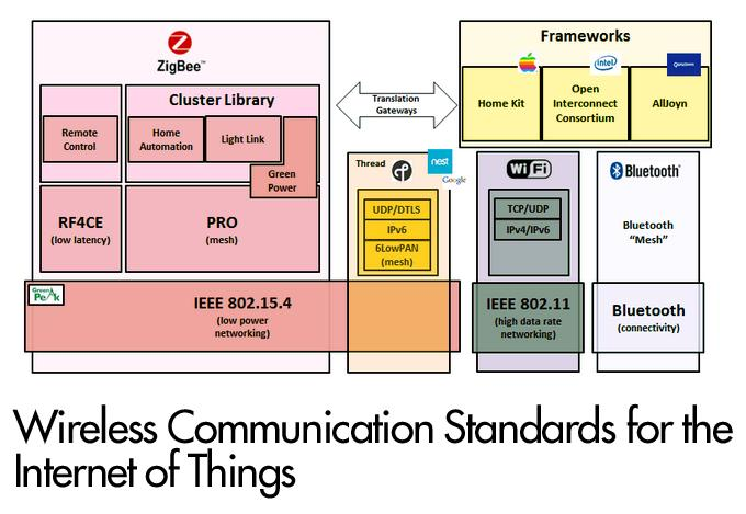 Wireless Communication Standards for the Internet of Things