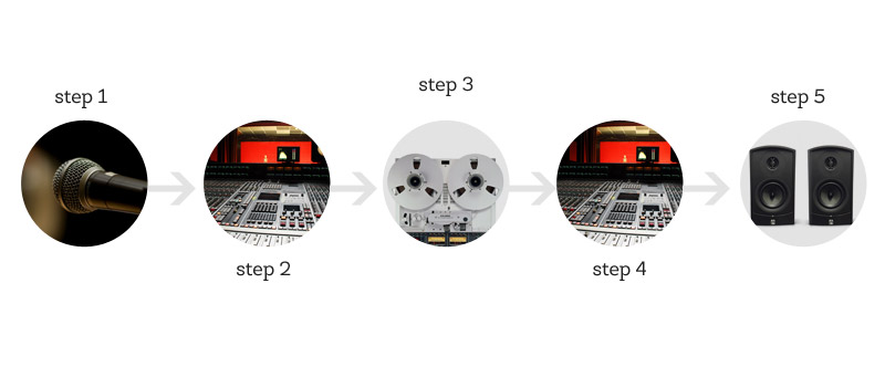 signal-flow-graphics-blog