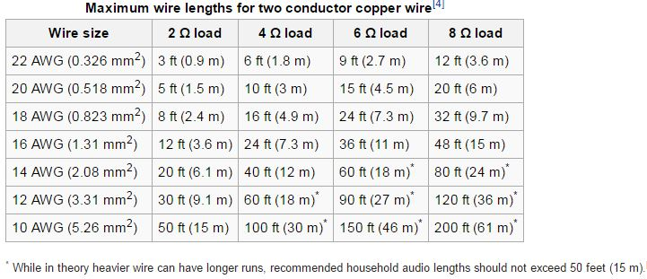 Cable Length Chart