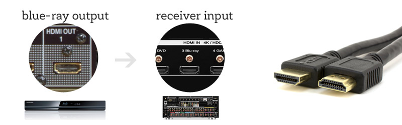 dvd-to-receiver-hdmi