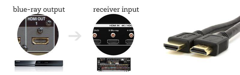 dvd-to-receiver-hdmi