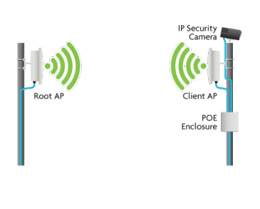 Using a Wireless Bridge to Provide Remote Network ...
