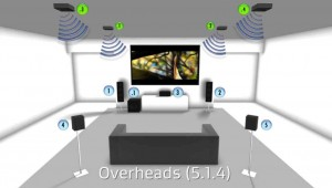 Your Guide To Immersive Sound Atmos Auro 3d And Dts X
