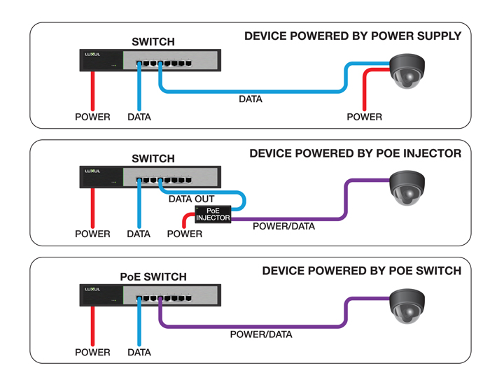 poe power over ethernet creatively applied hometoys diagram comparing a traditional powered device connected to a standard ethernet switch top a poe device connected to a standard ethernet switch poe