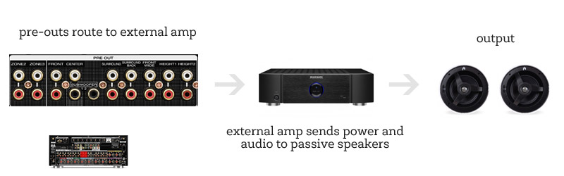 Hook up powered speakers to receiver