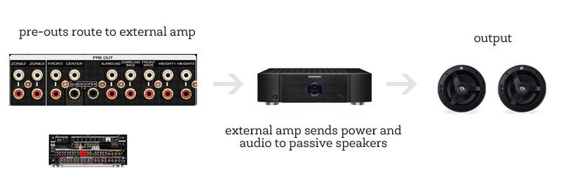 amp-preouts