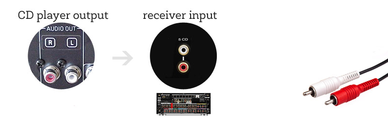 cd-out-receiver-in