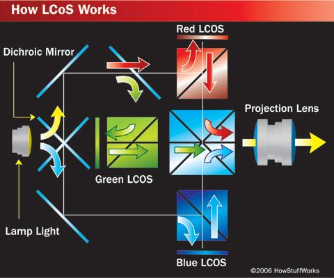 Should You Buy A Lcd Dlp Or Lcos Projector Hometoys