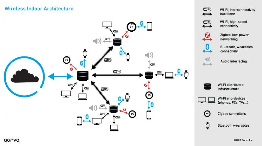 Wireless Indoor Architecture